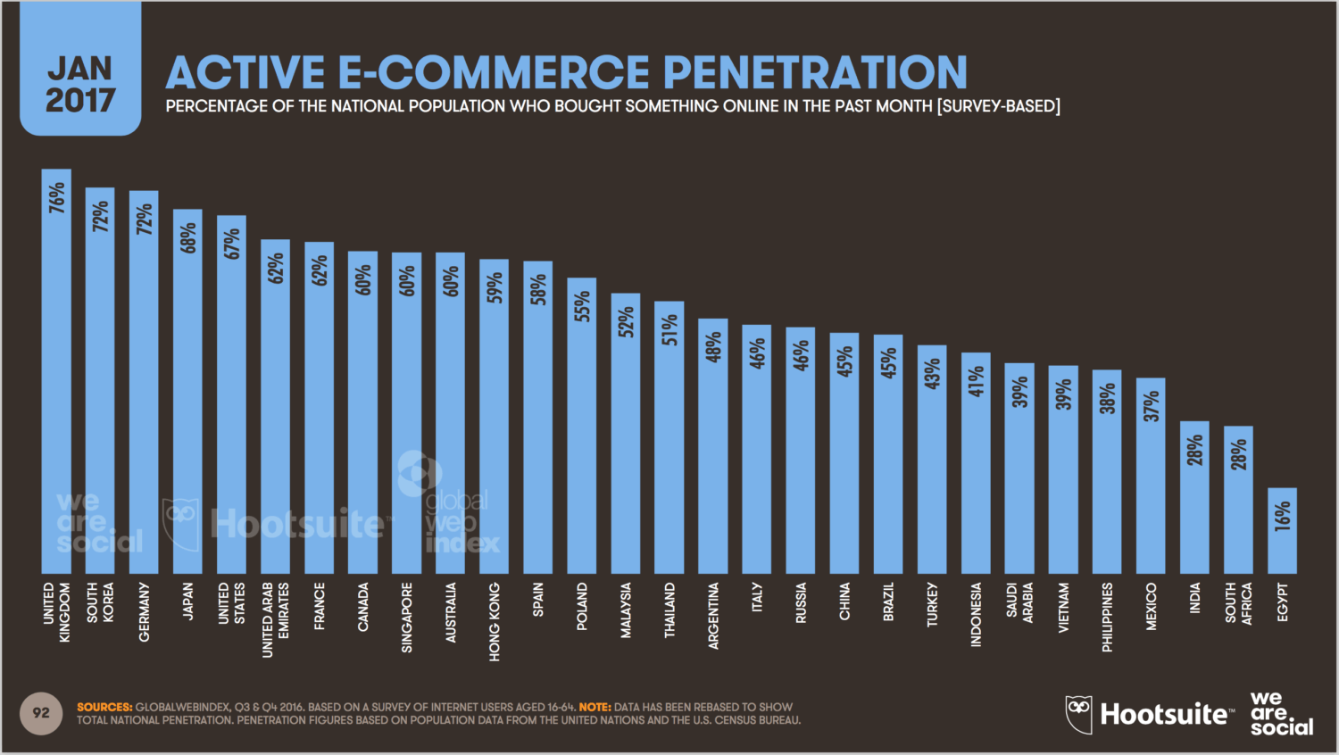 Active Ecommerce penetration Kloud Kafe