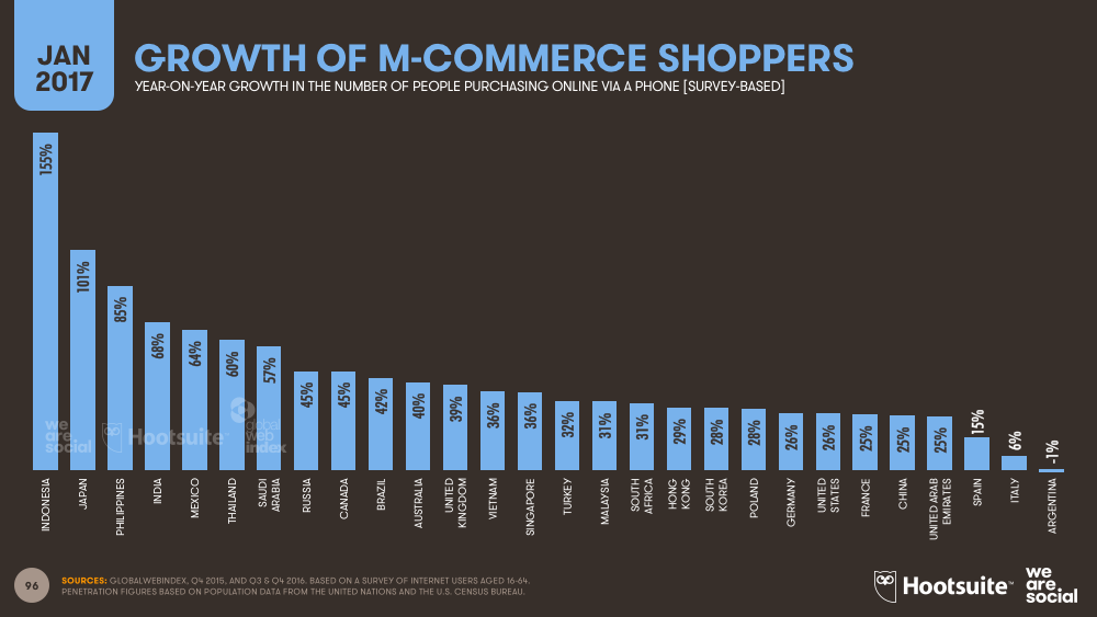 Growth of m commerce shoppers