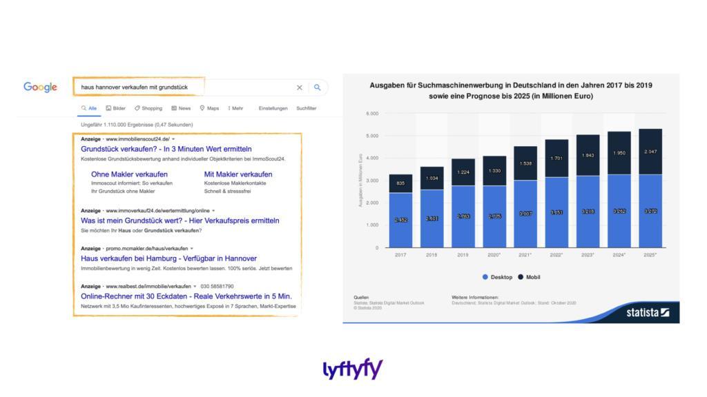 lyftyfy – der Pitch - Google viele Anzeigen unspezifische Suchanfrage 1024x576